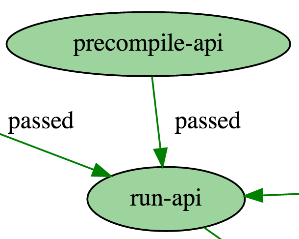 Compile to Run API